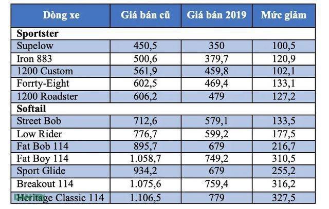 Bảng giá Harley-Davidson tại Việt Nam cập nhật tháng 7/2019 - 1