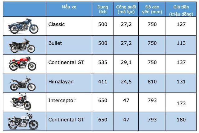 Bảng giá Royal Enfield tại Việt Nam cập nhật tháng 7/2019 - 1