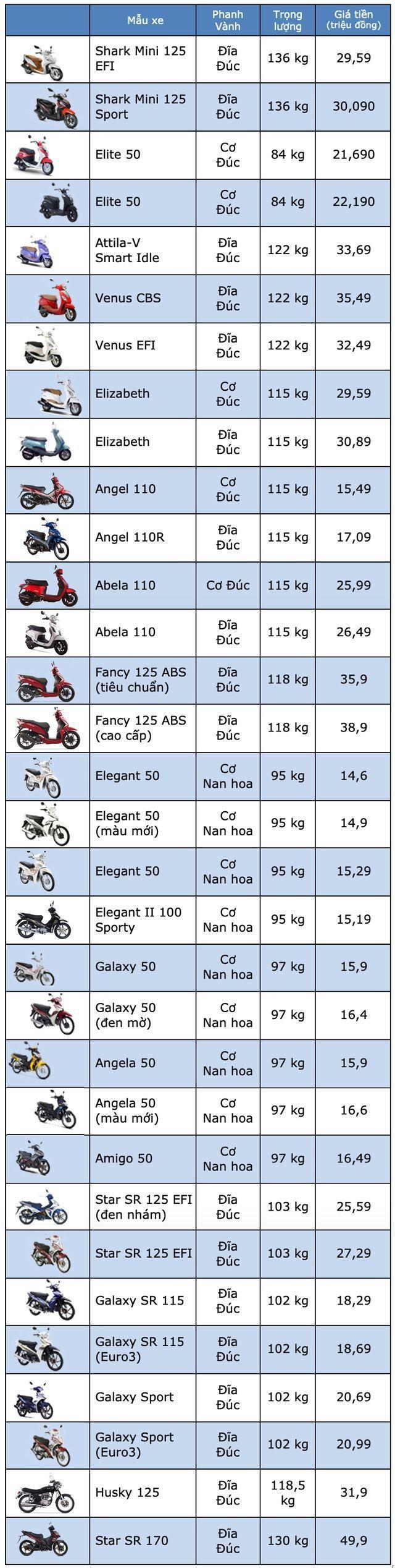 Bảng giá SYM tại Việt Nam cập nhật tháng 7/2019 - 1
