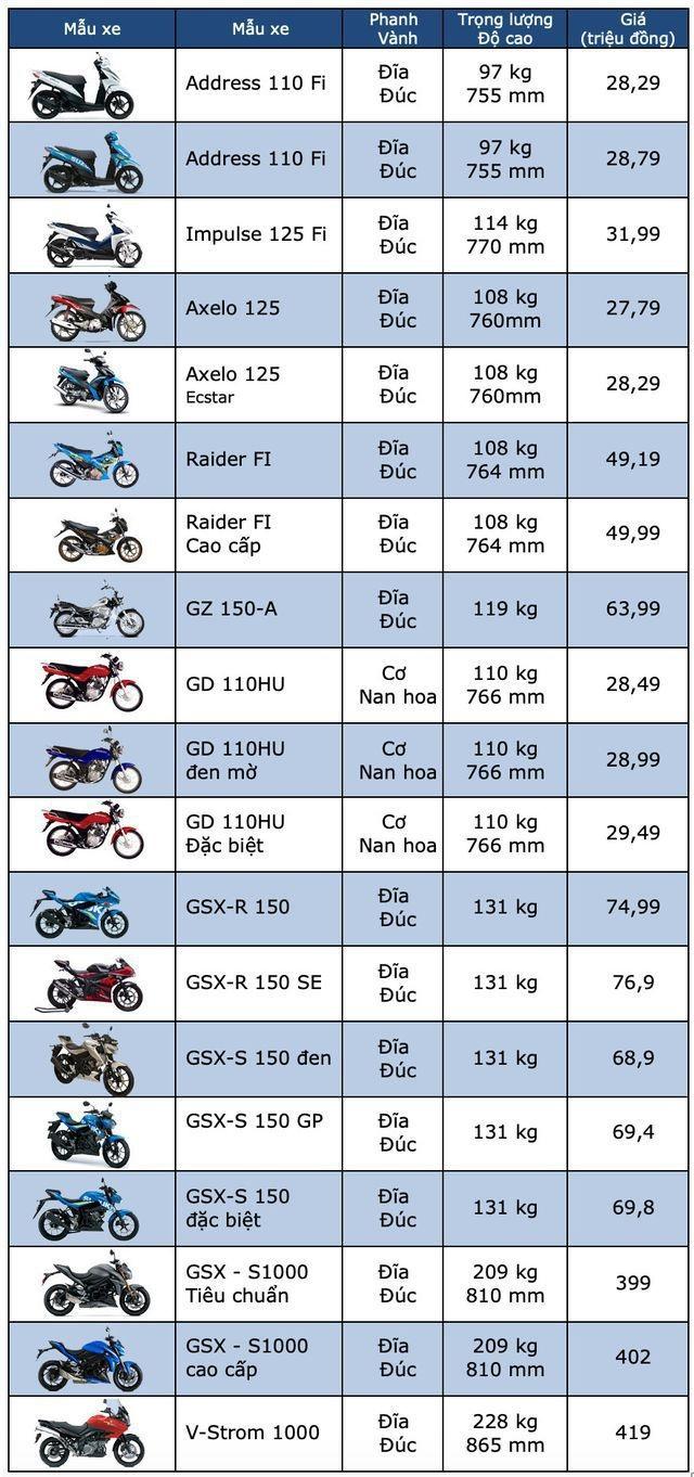 Bảng giá xe máy Suzuki tại Việt Nam tháng 7/2019 - 1