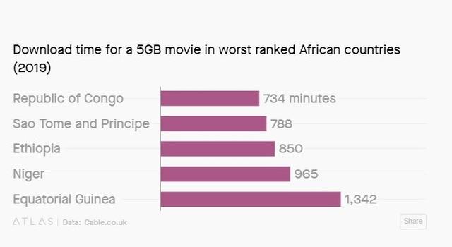Bạn có tưởng tượng nổi không, có nơi trên thế giới phải mất hơn 22 giờ mới tải nổi một bộ phim 5 GB - 2