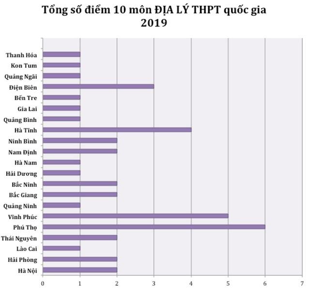 Điểm cao nhất từng môn THPT quốc gia 2019: Hà Giang vắng bóng hoàn toàn - 8