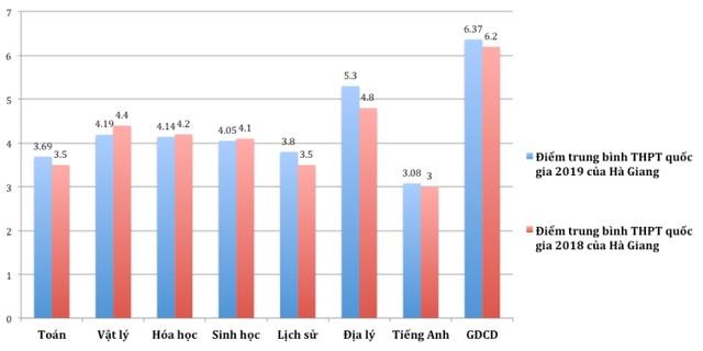 Sơn La, Hà Giang, Hòa Bình: Điểm thi THPT quốc gia 2019 nhiều môn thấp nhất nước - 3
