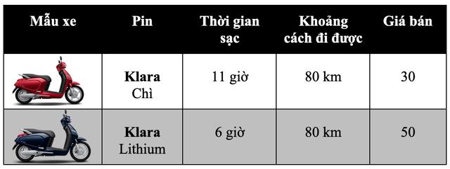 Bảng giá xe máy VinFast tại Việt Nam cập nhật tháng 7/2019 - 1