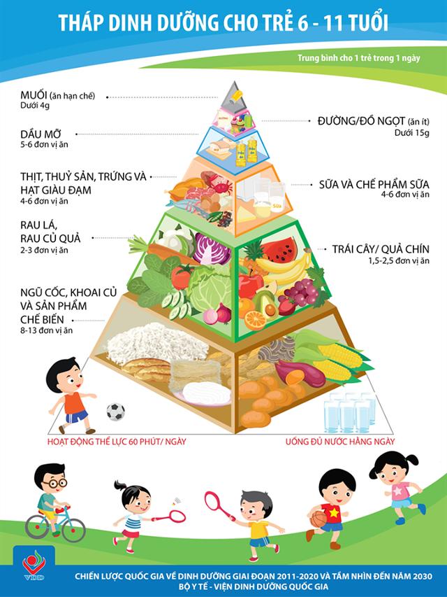 """Nghiên cứu về dinh dưỡng thức tỉnh quan niệm """"con nhà người ta"""" - 1"""