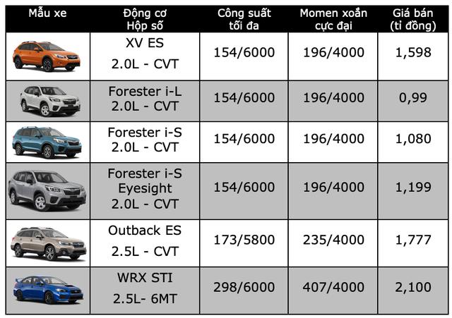 Bảng giá Subaru tại Việt Nam cập nhật tháng 7/2019 - 1