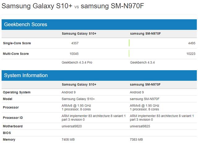 Galaxy Note10+ sẽ là smartphone cho hiệu suất cao nhất thị trường