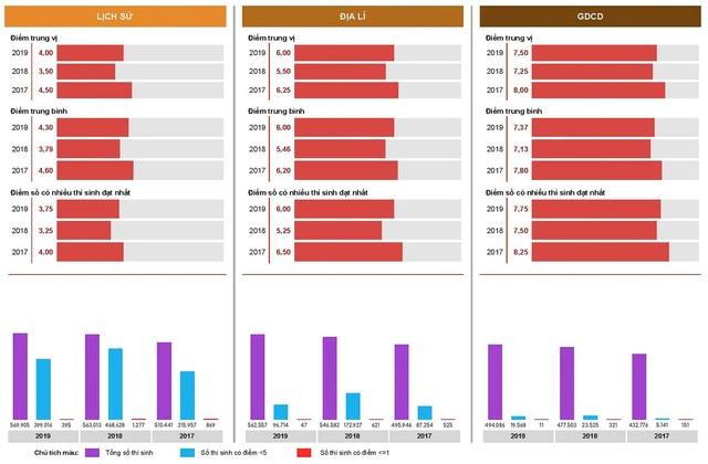 Nhìn lại dữ liệu điểm 3 năm thi THPT quốc gia: Nhiều vấn đề phải bàn - 3