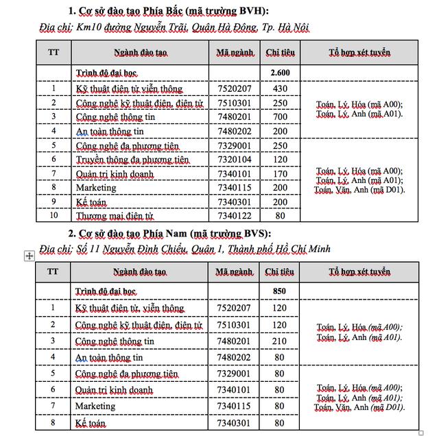 Học viện Công nghệ Bưu chính Viễn thông nhận hồ sơ xét tuyển từ 16 – 18 điểm - 1