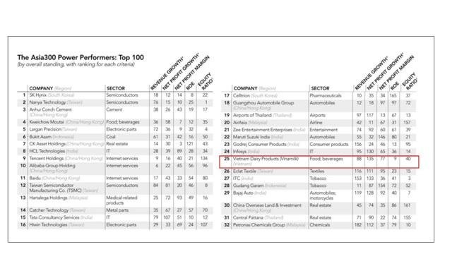 Vinamilk là đại diện Việt Nam duy nhất lọt Top 50 ASIA300 - 1