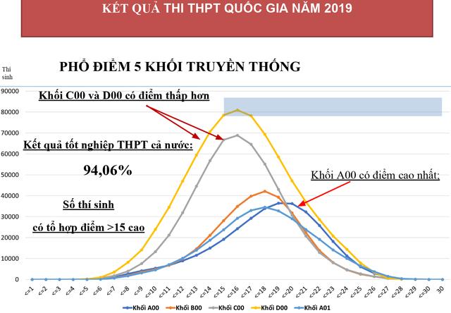 Tỷ lệ đỗ tốt nghiệp THPT quốc gia 2019 đạt 94,06% - 1