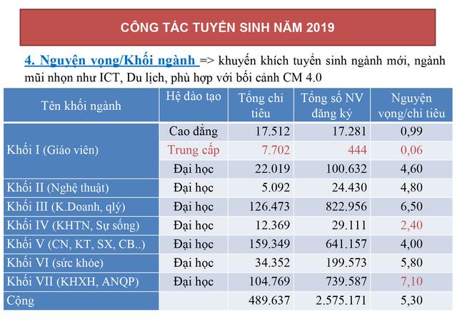 Hơn 2,5 triệu nguyện vọng đăng ký xét tuyển đại học, cao đẳng năm 2019 - 5