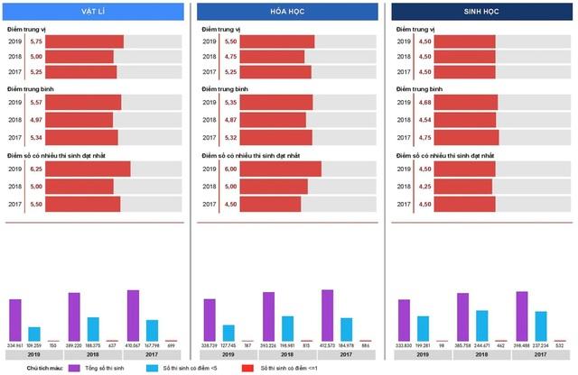 Nhìn lại dữ liệu điểm 3 năm thi THPT quốc gia: Nhiều vấn đề phải bàn - 2