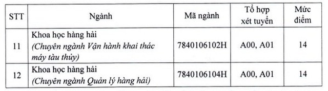 Điểm sàn của các trường ĐH Công nghệ TPHCM, ĐH Ngân hàng TPHCM, ĐH Giao thông Vận tải TPHCM - 8