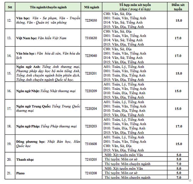 Điểm sàn chính thức của trường ĐH Sư phạm Kỹ thuật TPHCM và ĐH Văn Hiến - 7