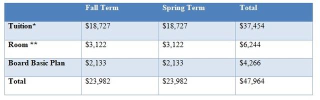 Đại học ELMHURST: Cơ hội sở hữu học bổng đại học lên đến USD 100.000 - 2