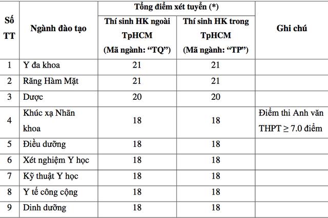 Trường ĐH Y dược TPHCM, ĐH Y khoa Phạm Ngọc Thạch công bố điểm sàn - 2