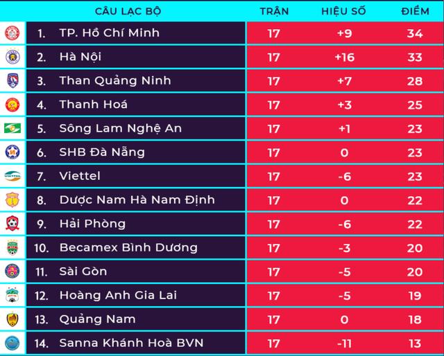 """Vòng 18 V-League: """"Chung kết"""" mùa giải giữa TPHCM và CLB Hà Nội - 4"""