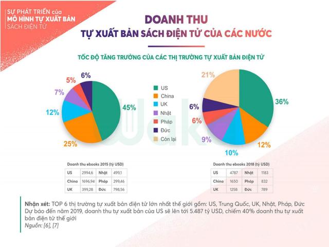 Tiềm năng tự xuất bản điện tử ở Việt Nam: Cơ hội ngày càng rộng mở cho các tác giả trẻ - 1