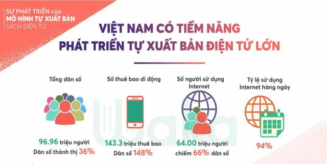 Tiềm năng tự xuất bản điện tử ở Việt Nam: Cơ hội ngày càng rộng mở cho các tác giả trẻ - 2