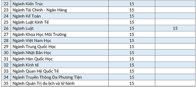 Điểm sàn cao nhất ĐH Nha Trang là 19 điểm, ĐH Quốc tế Hồng Bàng là 21 điểm - 5
