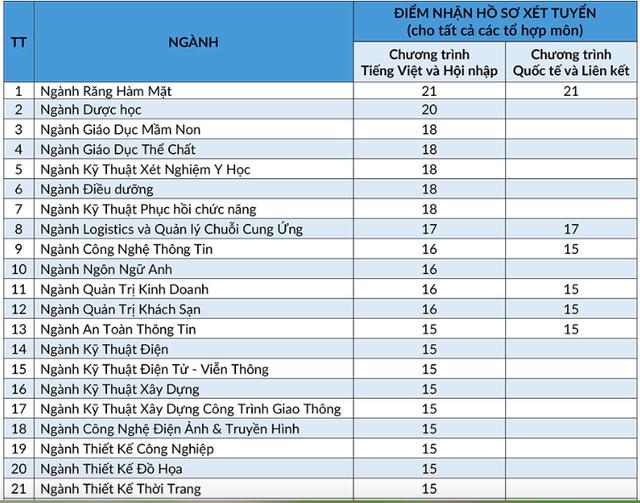 Điểm sàn cao nhất ĐH Nha Trang là 19 điểm, ĐH Quốc tế Hồng Bàng là 21 điểm - 4