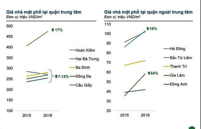 Hà Nội: Giá đất nền tại các quận, huyện ngoại thành tăng chóng mặt - 3