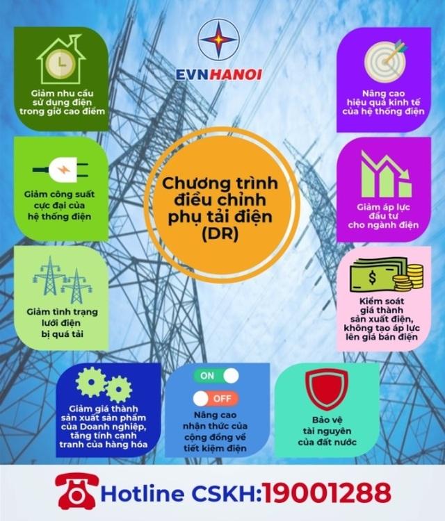 Hơn 50% khách hàng trọng điểm của EVN HANOI đăng ký tham gia điều chỉnh phụ tải điện - 1