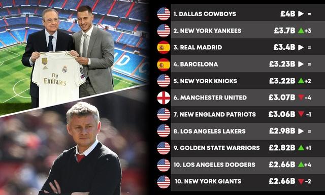 Top 10 CLB thể thao đắt giá nhất: MU tụt xuống hạng 6 - 2