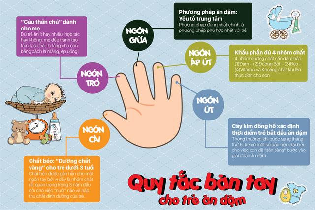 Quy tắc bàn tay cho trẻ ăn dặm: Tất tần tật những điều mẹ cần biết - 1