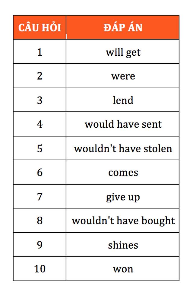 Học tiếng Anh mỗi ngày: Cách nắm chắc 5 quy tắc câu điều kiện trong tiếng Anh - 2