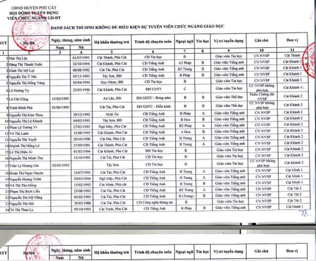 Hàng trăm giáo viên bị loại thi tuyển viên chức do giấy chứng nhận nghiệp vụ sư phạm? - 2