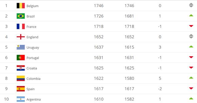 Bảng xếp hạng FIFA tháng 7/2019: Đội tuyển Việt Nam tụt hạng - 2