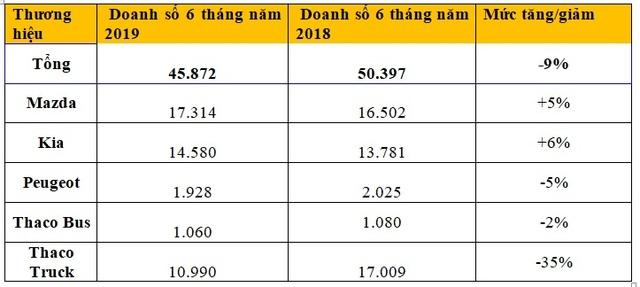VAMA: Ô tô từ Thaco đang được ưa chuộng tại Việt Nam - 2
