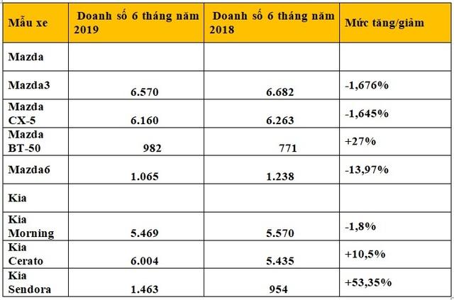 VAMA: Ô tô từ Thaco đang được ưa chuộng tại Việt Nam - 5