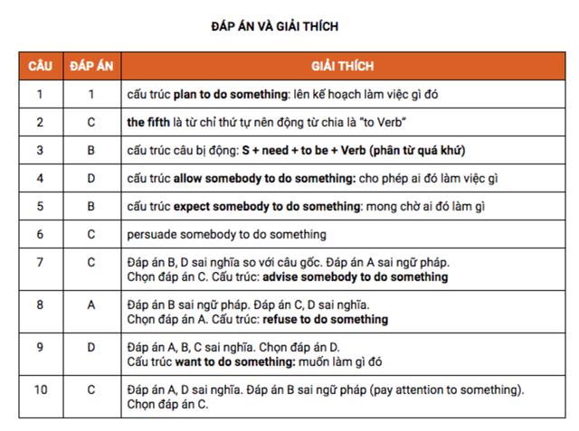 Học tiếng Anh mỗi ngày: Trắc nghiệm kiến thức về động từ nguyên thể - 2