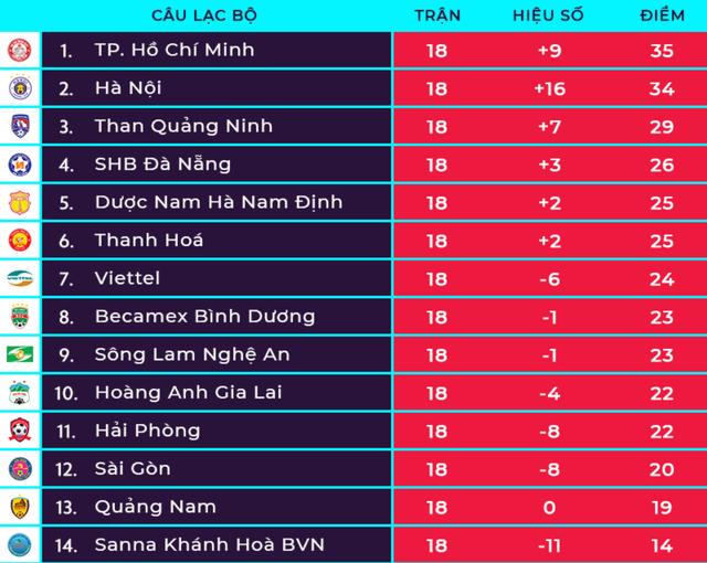 Thủ môn mắc sai lầm, Viettel bị CLB Quảng Nam chia điểm - 4