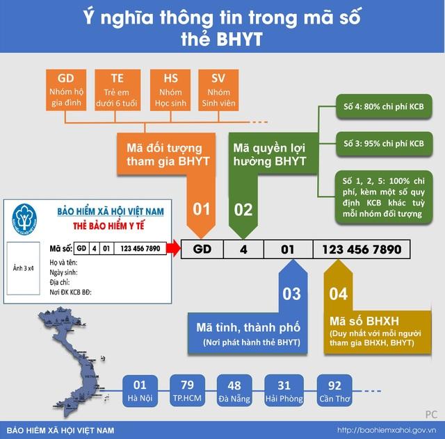 Infographic: Các ký hiệu trên tấm thẻ BHYT nói lên điều gì? - 1
