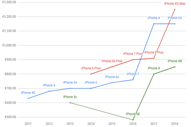 Apple ra mắt 3 mẫu iPhone 5G trong năm 2020, bán giá bao nhiêu? - 2