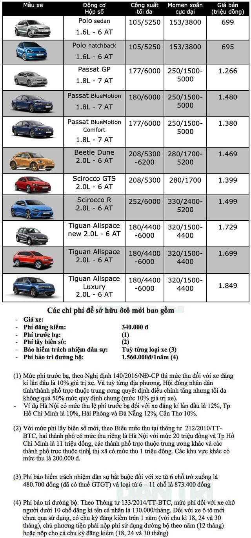 Bảng giá Volkswagen tại Việt Nam cập nhật tháng 8/2019 - 1