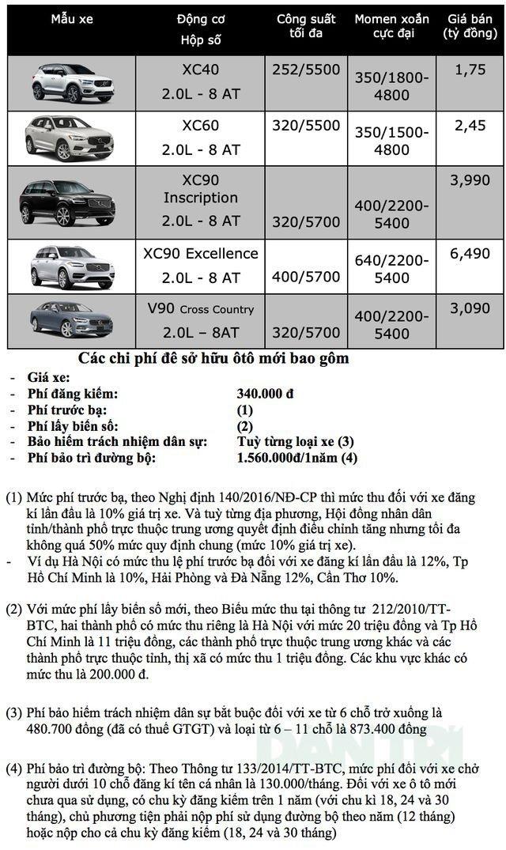 Bảng giá Volvo tại Việt Nam cập nhật tháng 8/2019 - 1