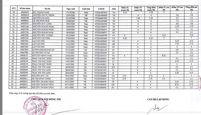Phúc khảo thi THPT quốc gia: Bài từ 0 điểm tăng 8,75 điểm - 3