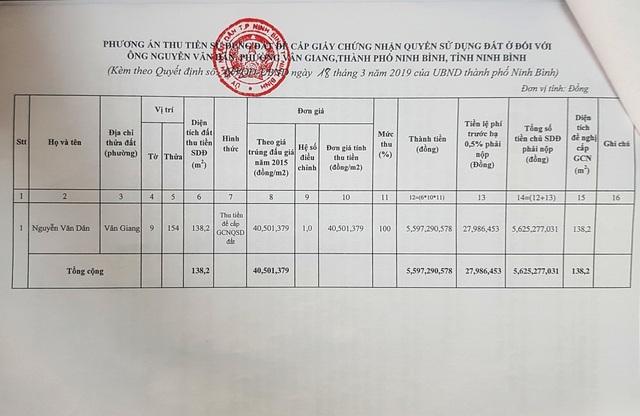 """UBND thành phố Ninh Bình """"chữa cháy"""" việc hoá giá đất công giá """"bèo"""" thế nào? - 10"""
