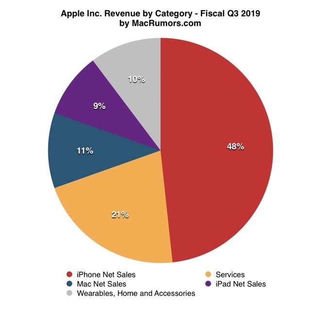iPhone đóng góp chưa được nửa doanh thu,ế ẩm ở Việt Nam - 1