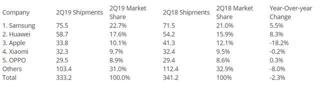 Xiaomi có thể vượt Apple trở thành nhà sản xuất smartphone lớn thứ 3 thế giới - 2