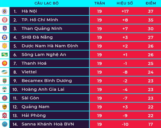 HA Gia Lai đánh rơi chiến thắng trước Nam Định ở phút cuối - 6