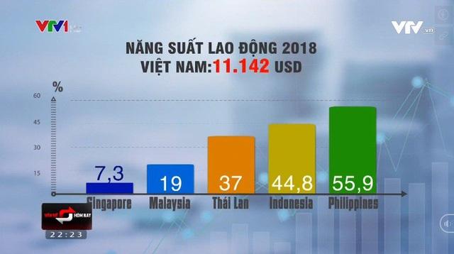 Tại sao năng suất lao động của Việt Nam còn thấp? - 1