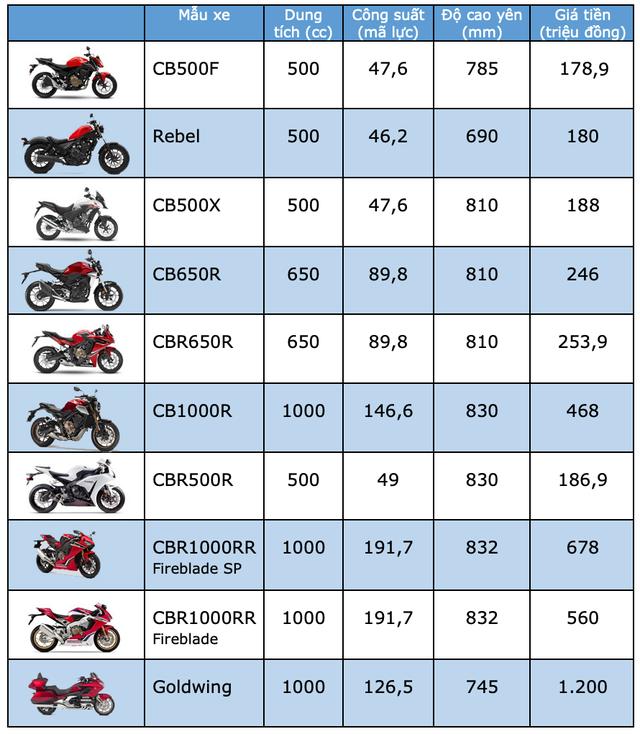 Bảng giá môtô Honda tại Việt Nam cập nhật tháng 8/2019 - 1