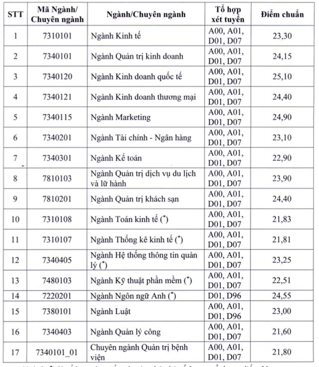 Trường ĐH Kinh tế TPHCM: Điểm chuẩn trúng tuyển từ 21,6 - 25,1 - 2