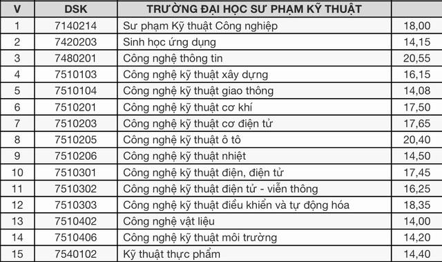 Điểm trúng tuyển vào ĐH Đà Nẵng: Nhiều ngành có điểm chuẩn cao - 5
